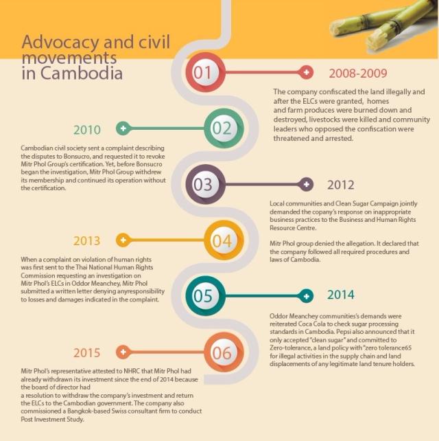 Advocacy and civil movements in Cambodia