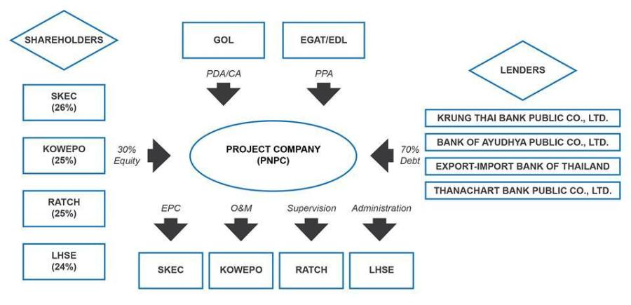 แผนภูมิผู้ถือหุ้นในบริษัทไฟฟ้า_เซเปียนเซน้ำน้อย